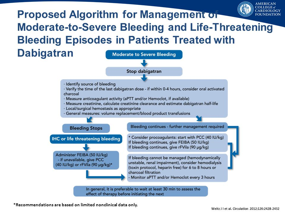 Proposed Algorithm for Management of Moderate-to-Severe Bleeding and Life-Threatening Bleeding Episodes in Patients Treated with Dabigatran