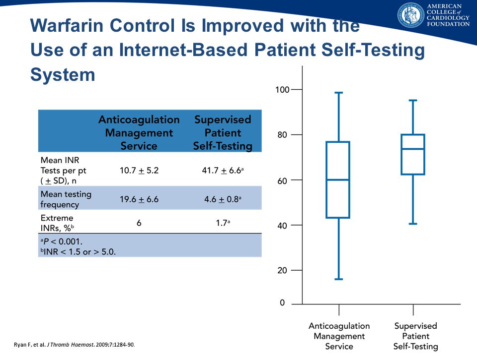 Warfarin Control Is Improved with the Use of an Internet-Based Patient Self-Testing System