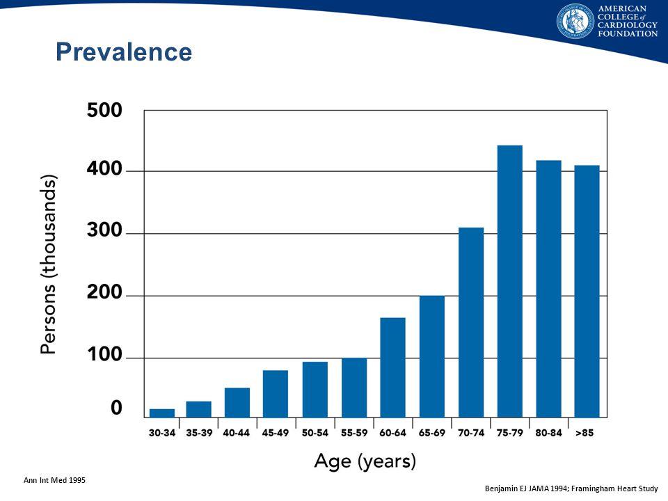 Prevalence Ann Int Med 1995 Benjamin EJ JAMA 1994; Framingham Heart Study