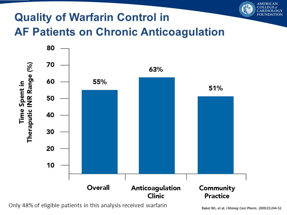 Quality of Warfarin Control in AF Patients on Chronic Anticoagulation