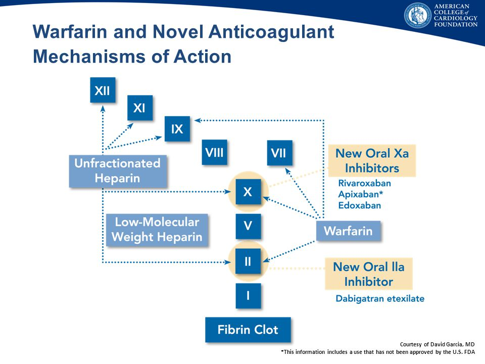 Warfarin and Novel Anticoagulant Mechanisms of Action