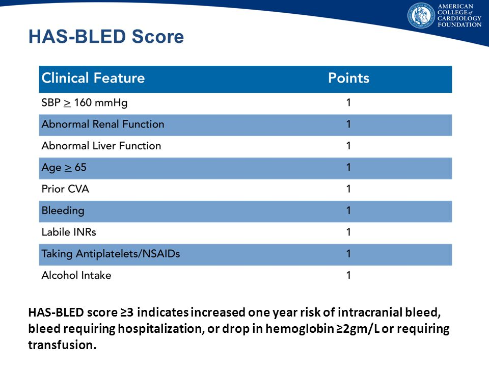 HAS-BLED Score Clinically tied to CHADS-VASC, but not exernally validated.