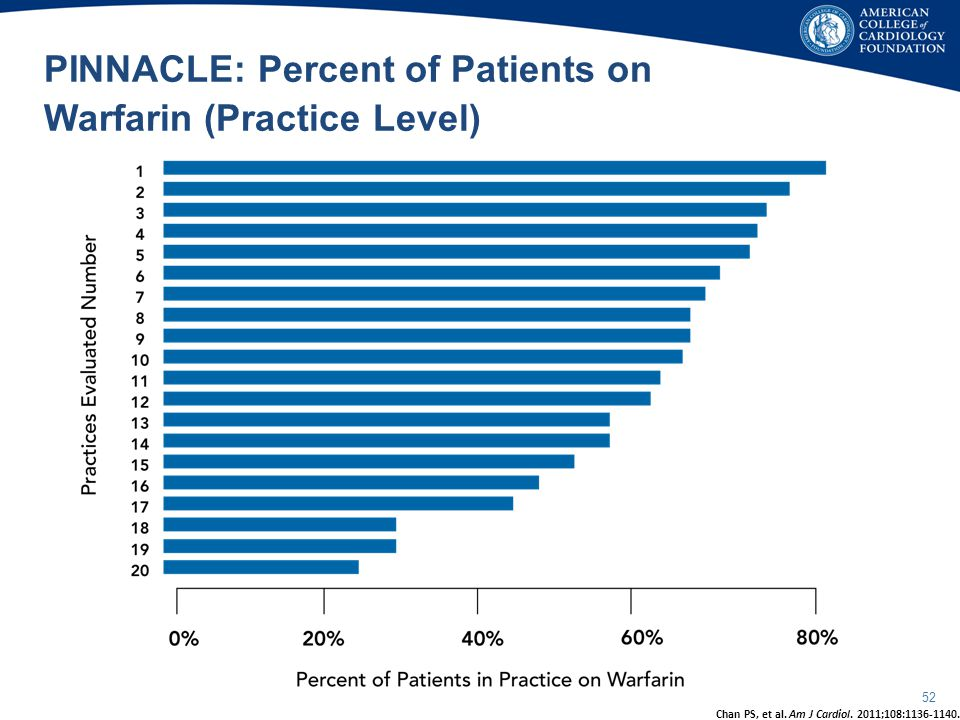 PINNACLE: Percent of Patients on Warfarin (Practice Level)