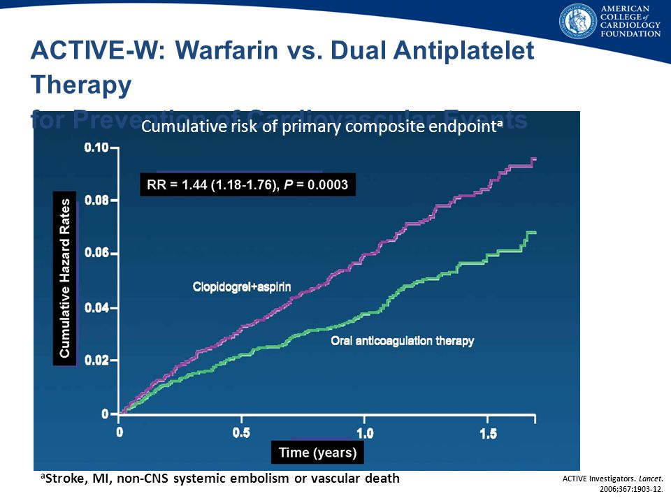 ACTIVE-W: Warfarin vs. Dual Antiplatelet Therapy