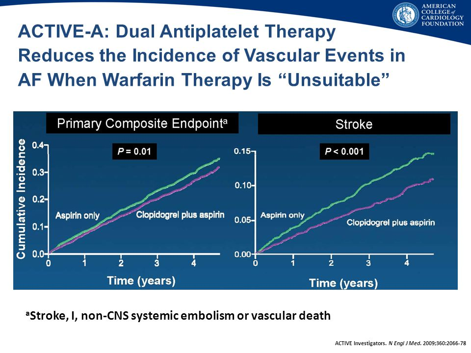 ACTIVE-A: Dual Antiplatelet Therapy Reduces the Incidence of Vascular Events in AF When Warfarin Therapy Is Unsuitable