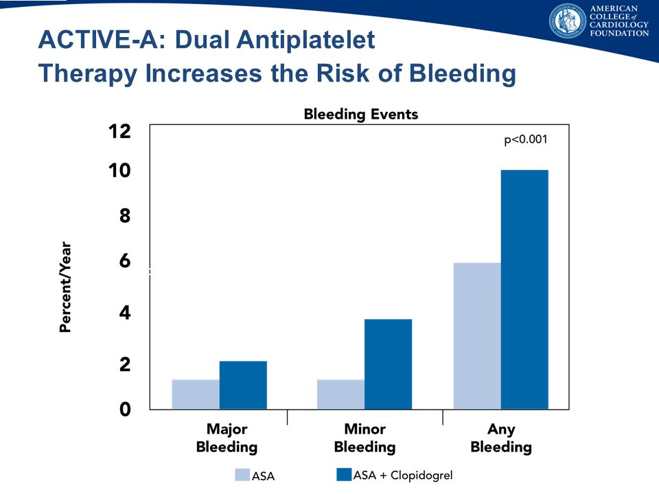 ACTIVE-A: Dual Antiplatelet Therapy Increases the Risk of Bleeding