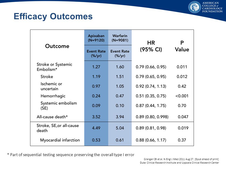 Efficacy Outcomes * Part of sequential testing sequence preserving the overall type I error.