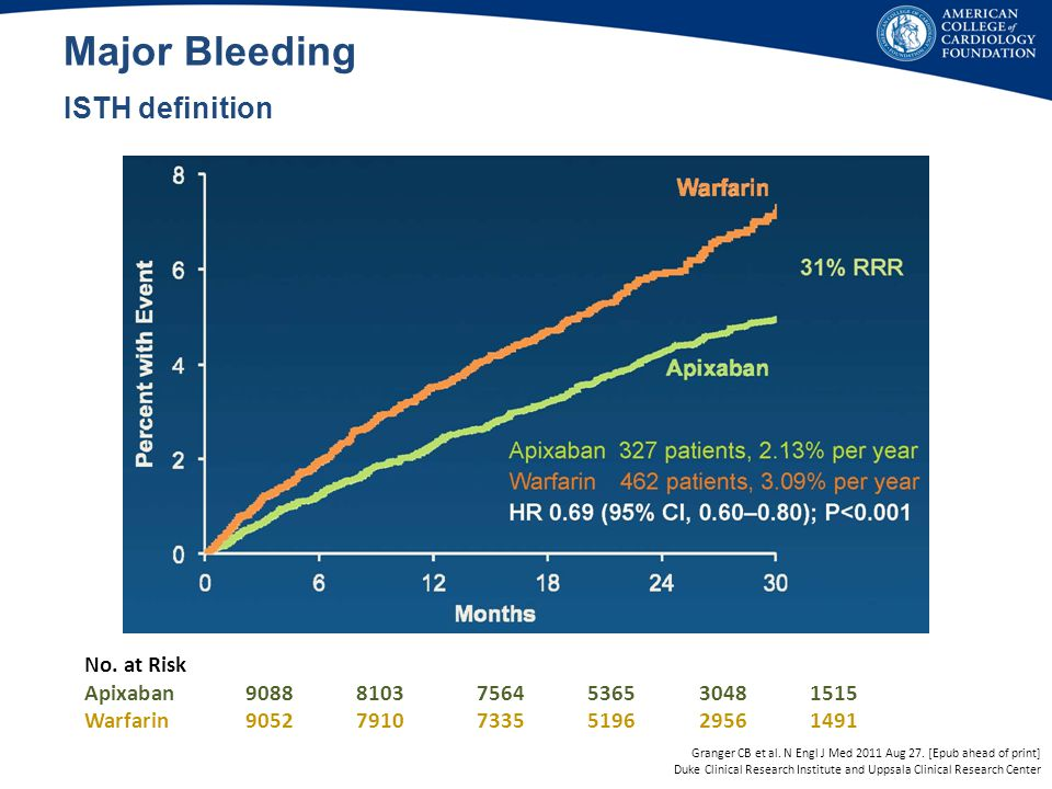 Major Bleeding ISTH definition