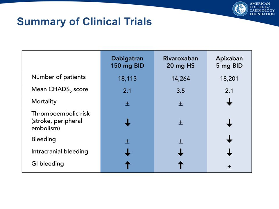 Summary of Clinical Trials