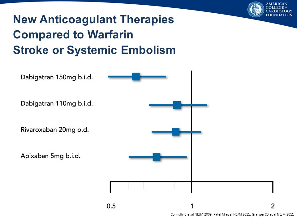 New Anticoagulant Therapies Compared to Warfarin Stroke or Systemic Embolism