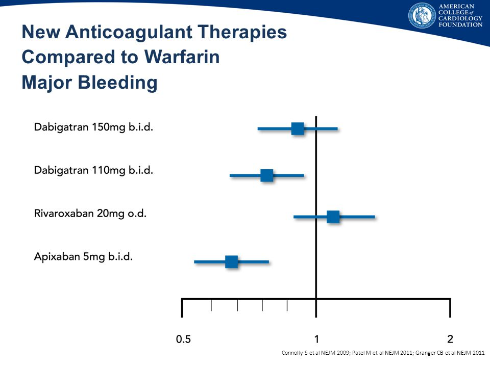 New Anticoagulant Therapies Compared to Warfarin Major Bleeding