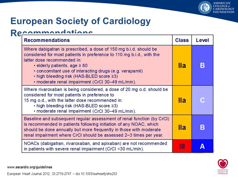European Society of Cardiology Recommendations