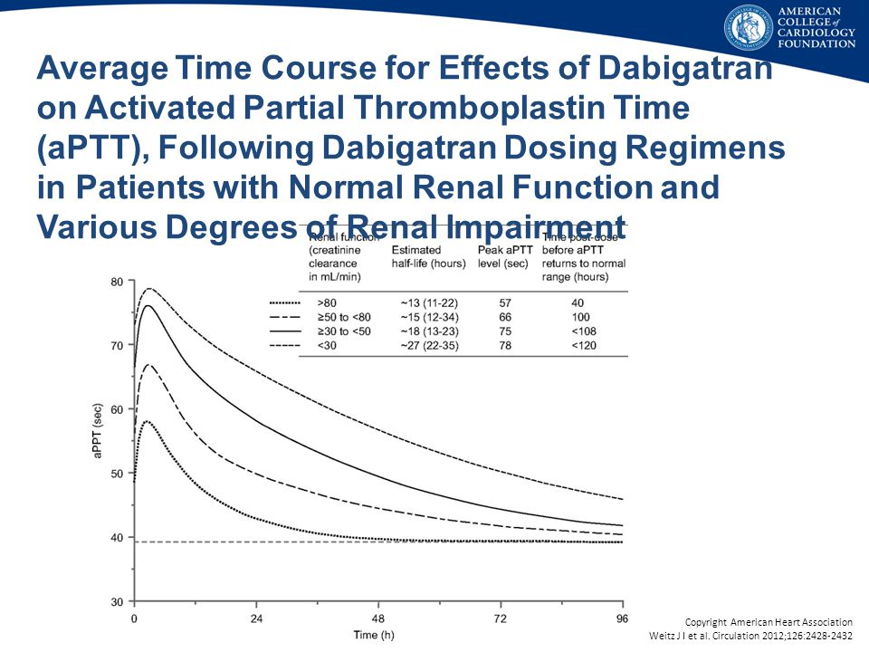 Average Time Course for Effects of Dabigatran on Activated Partial Thromboplastin Time (aPTT), Following Dabigatran Dosing Regimens in Patients with Normal Renal Function and Various Degrees of Renal Impairment