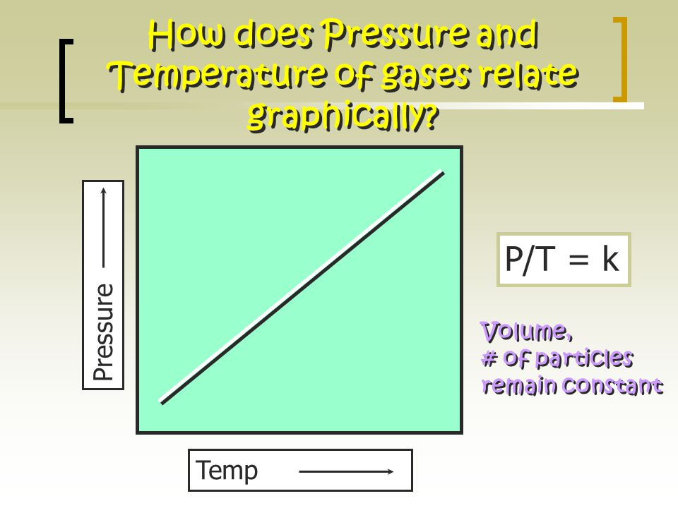 How does Pressure and Temperature of gases relate graphically