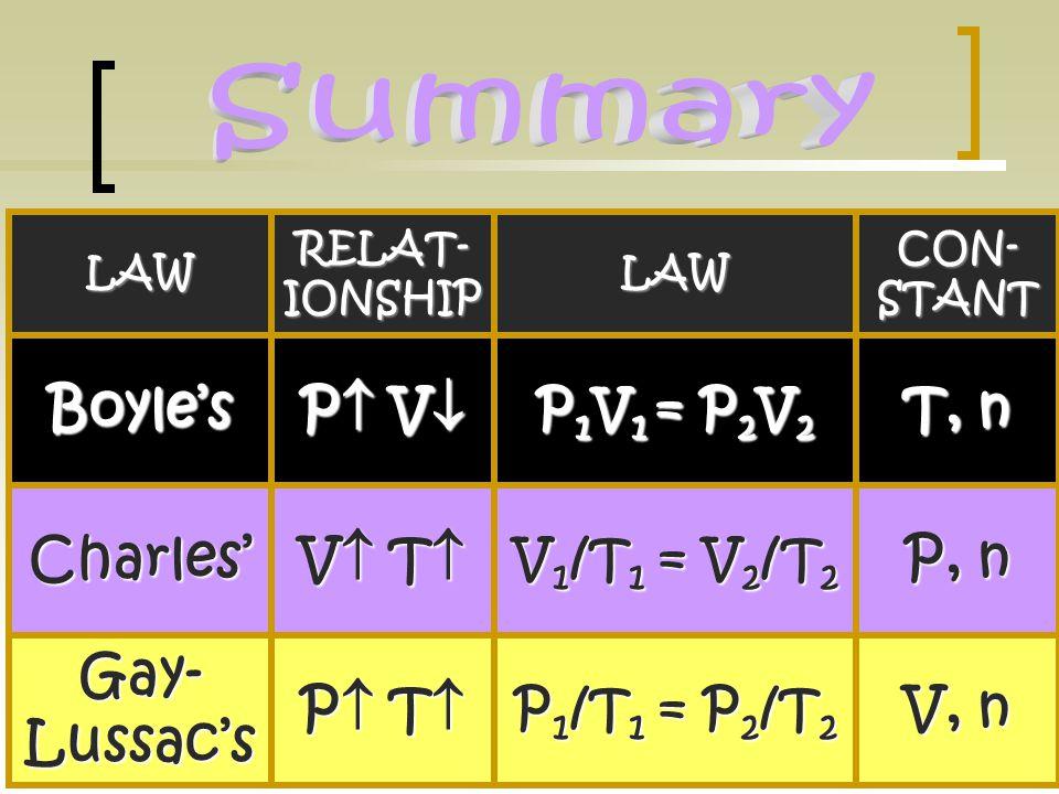 Boyle's P V T, n Charles' V T P, n Gay-Lussac's P T V, n