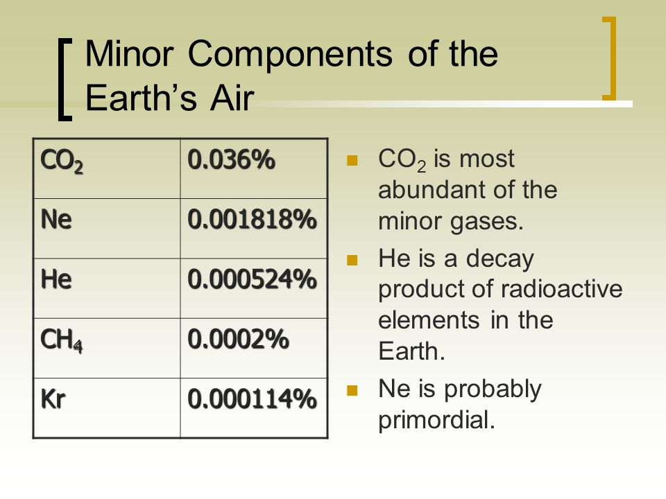 Minor Components of the Earth's Air