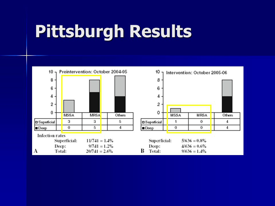 Pittsburgh Results 35