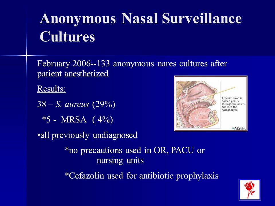 Anonymous Nasal Surveillance Cultures
