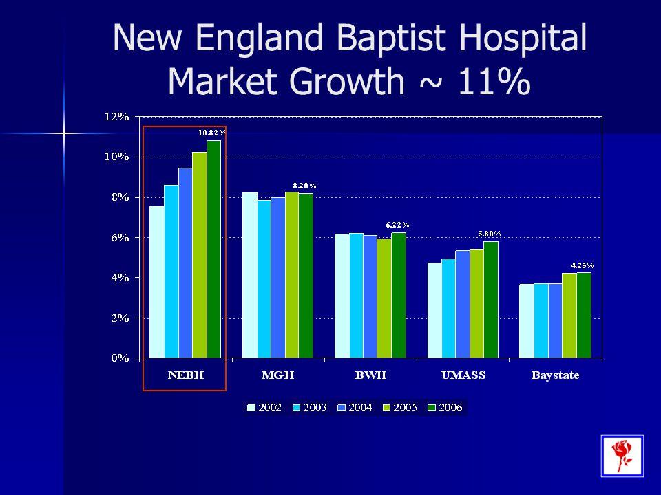 New England Baptist Hospital Market Growth ~ 11%