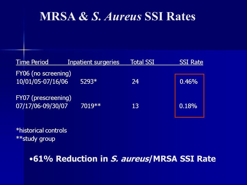 MRSA & S. Aureus SSI Rates