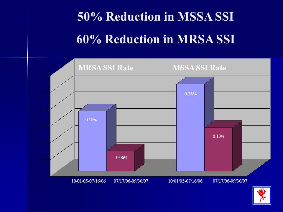 50% Reduction in MSSA SSI 60% Reduction in MRSA SSI