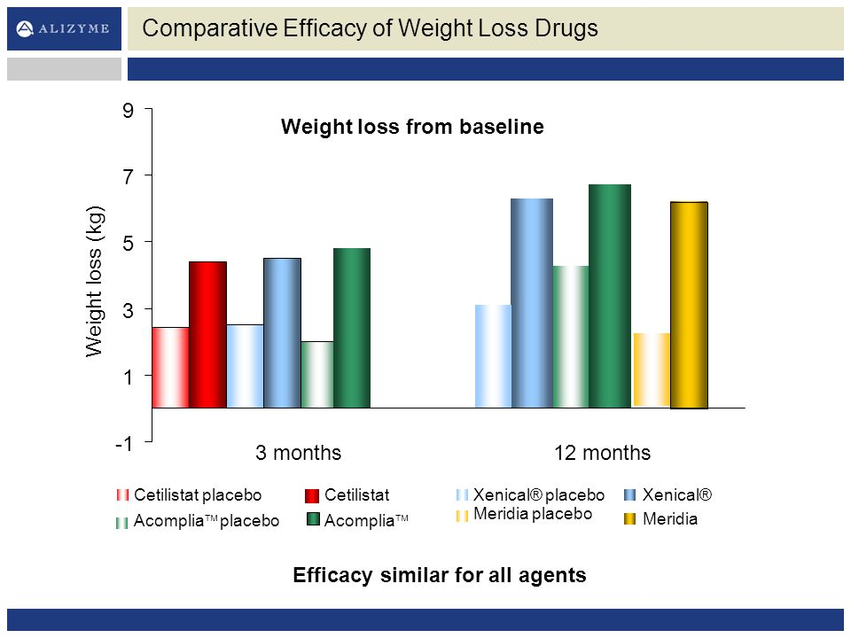 Comparative Efficacy of Weight Loss Drugs