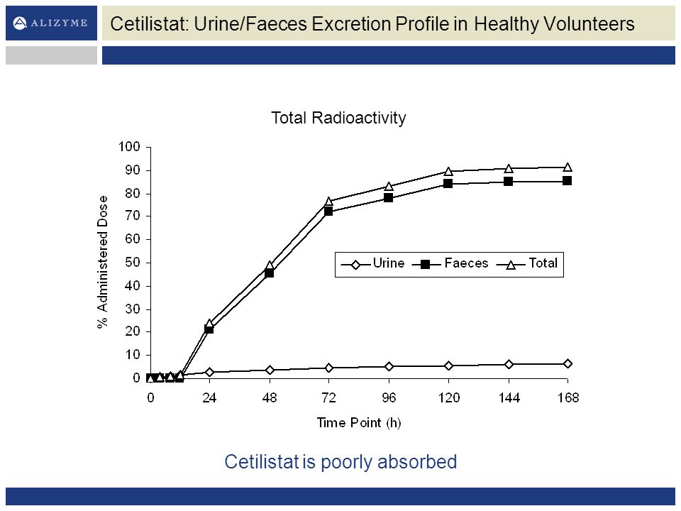 Cetilistat: Urine/Faeces Excretion Profile in Healthy Volunteers