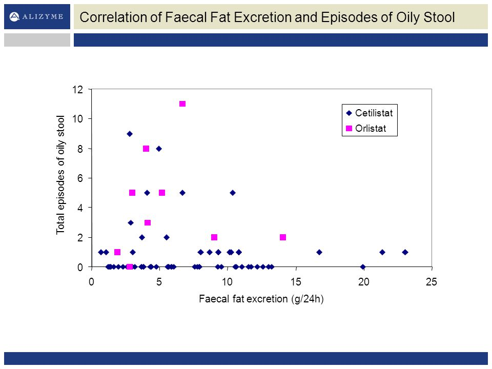 Correlation of Faecal Fat Excretion and Episodes of Oily Stool