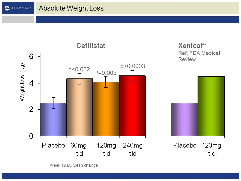 Absolute Weight Loss Cetilistat Xenical® p<0.0003 p<0.002