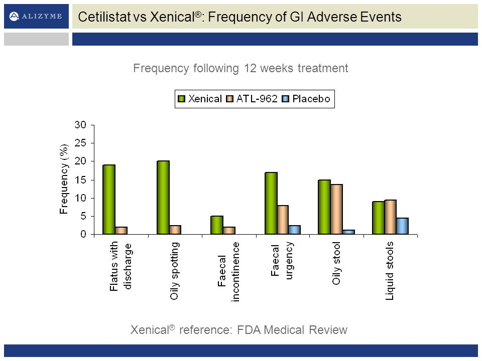 Cetilistat vs Xenical®: Frequency of GI Adverse Events