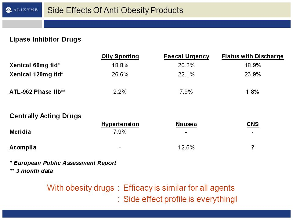 Side Effects Of Anti-Obesity Products