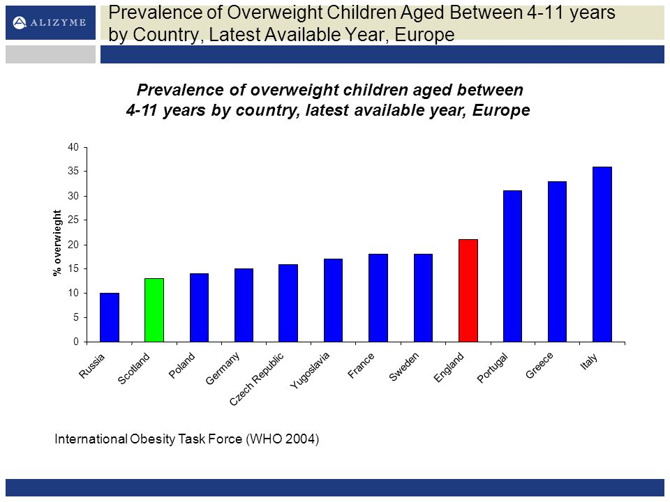Prevalence of Overweight Children Aged Between 4-11 years by Country, Latest Available Year, Europe