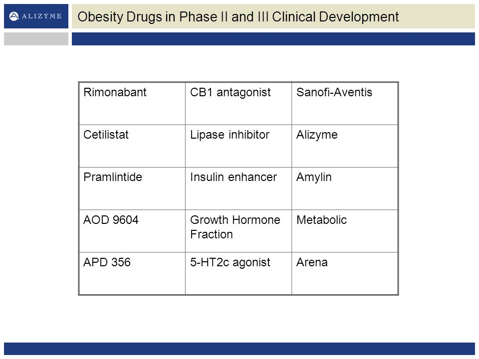 Obesity Drugs in Phase II and III Clinical Development
