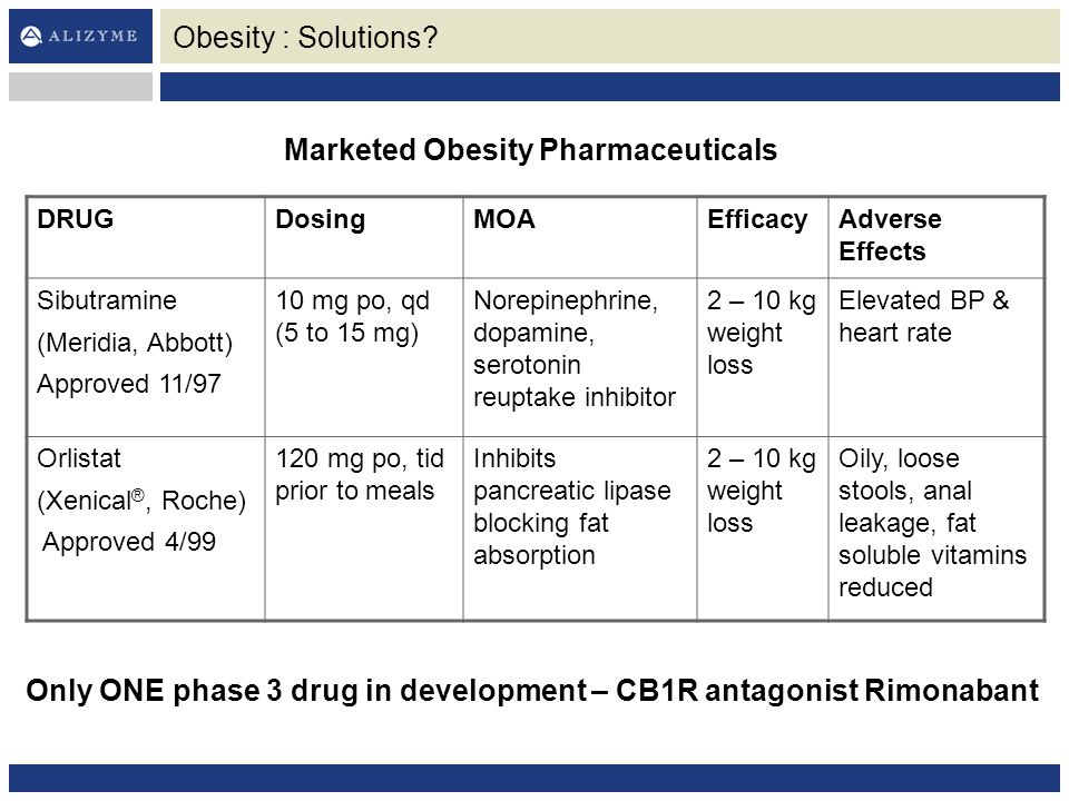 Marketed Obesity Pharmaceuticals