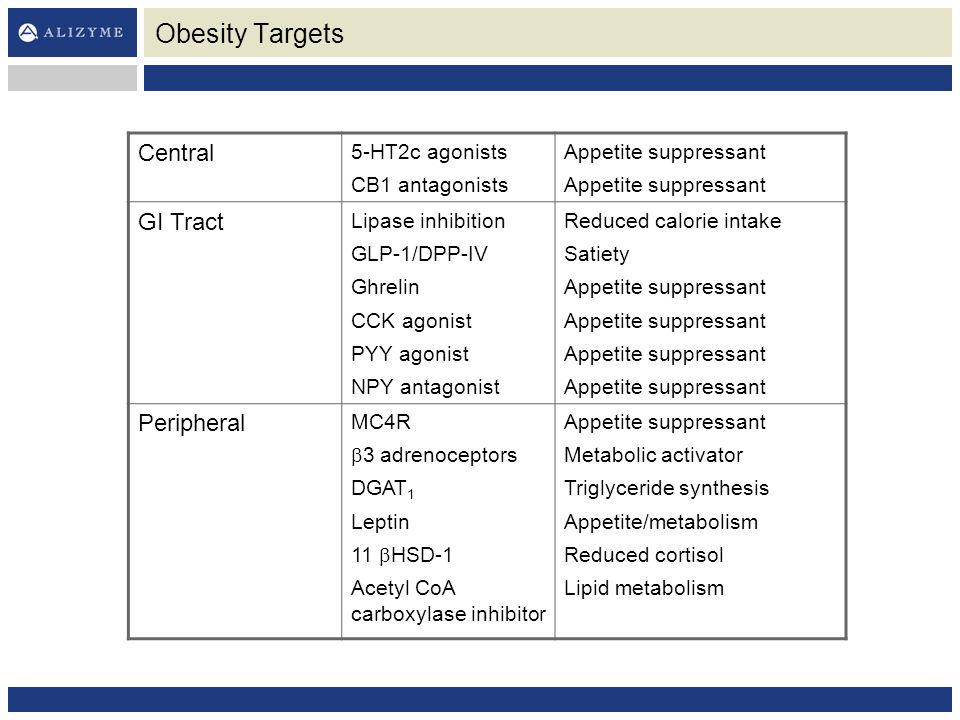 Obesity Targets Central GI Tract Peripheral 5-HT2c agonists