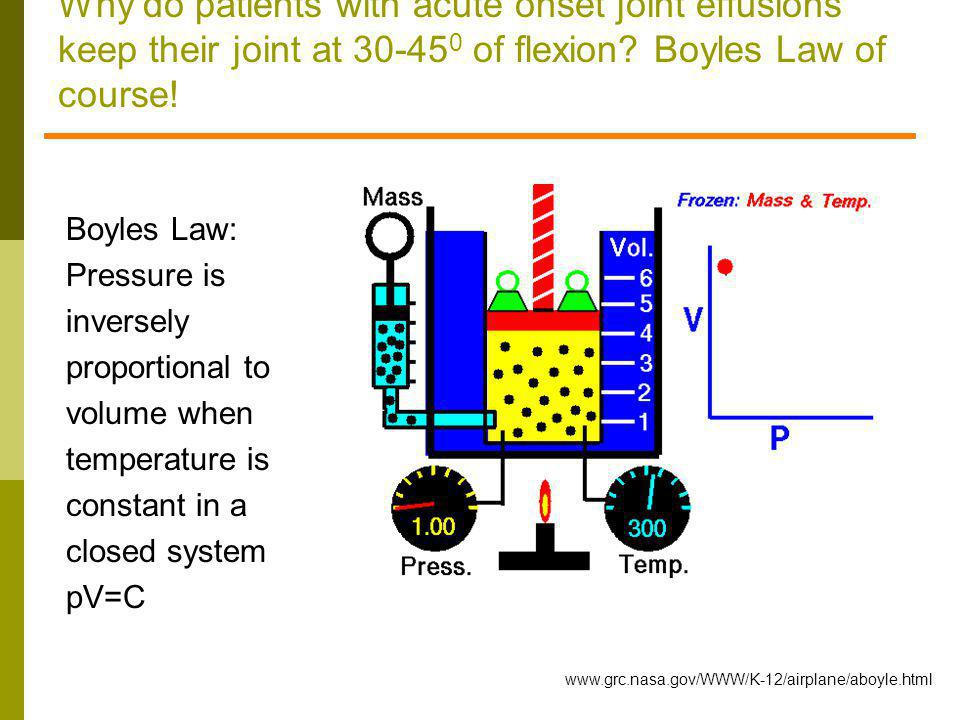 Why do patients with acute onset joint effusions keep their joint at 30-450 of flexion Boyles Law of course!