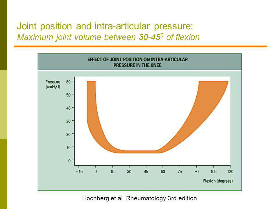Hochberg et al. Rheumatology 3rd edition