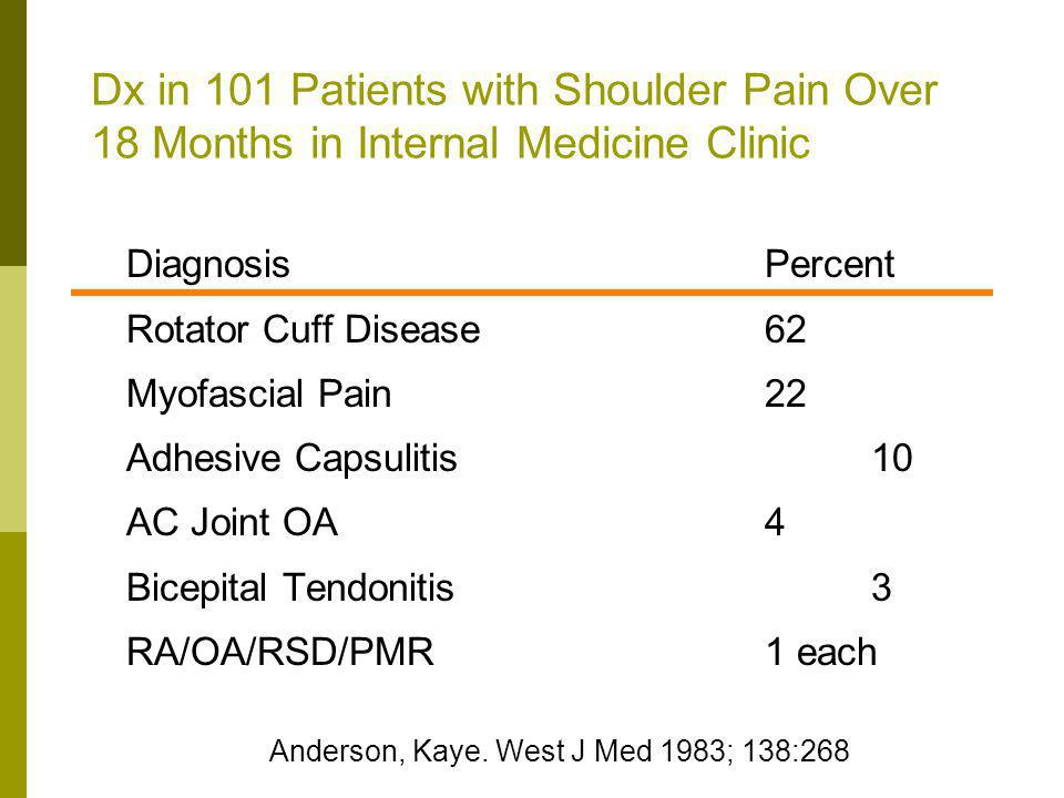 Dx in 101 Patients with Shoulder Pain Over 18 Months in Internal Medicine Clinic