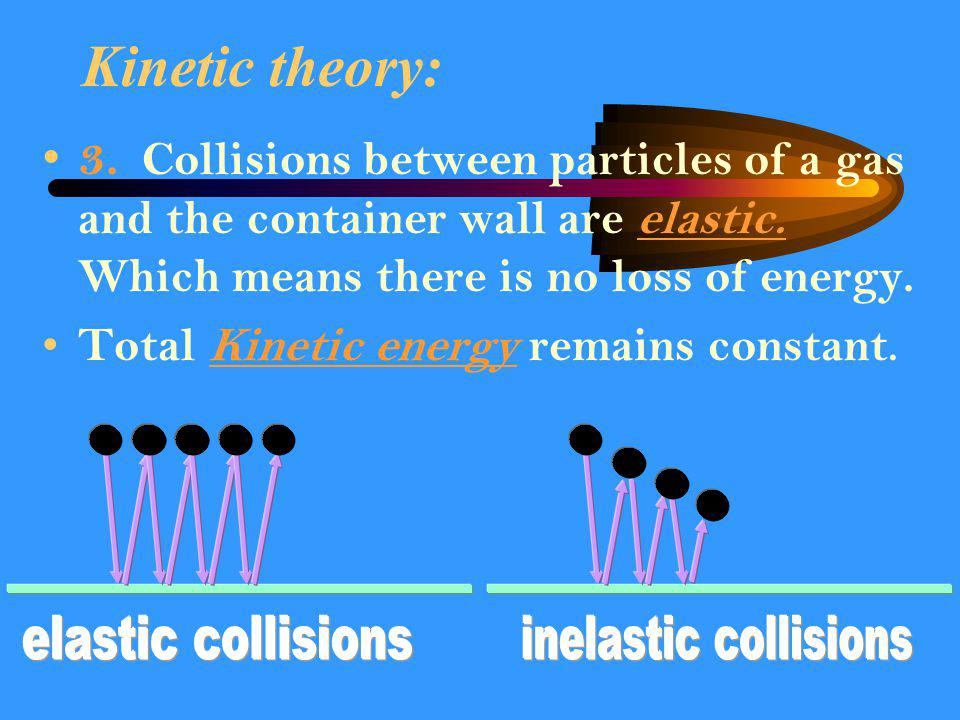Kinetic theory: 3. Collisions between particles of a gas and the container wall are elastic. Which means there is no loss of energy.