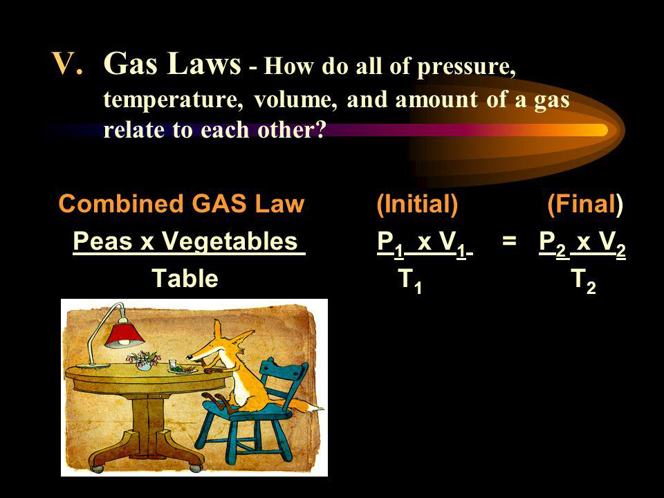 Gas Laws - How do all of pressure, temperature, volume, and amount of a gas relate to each other
