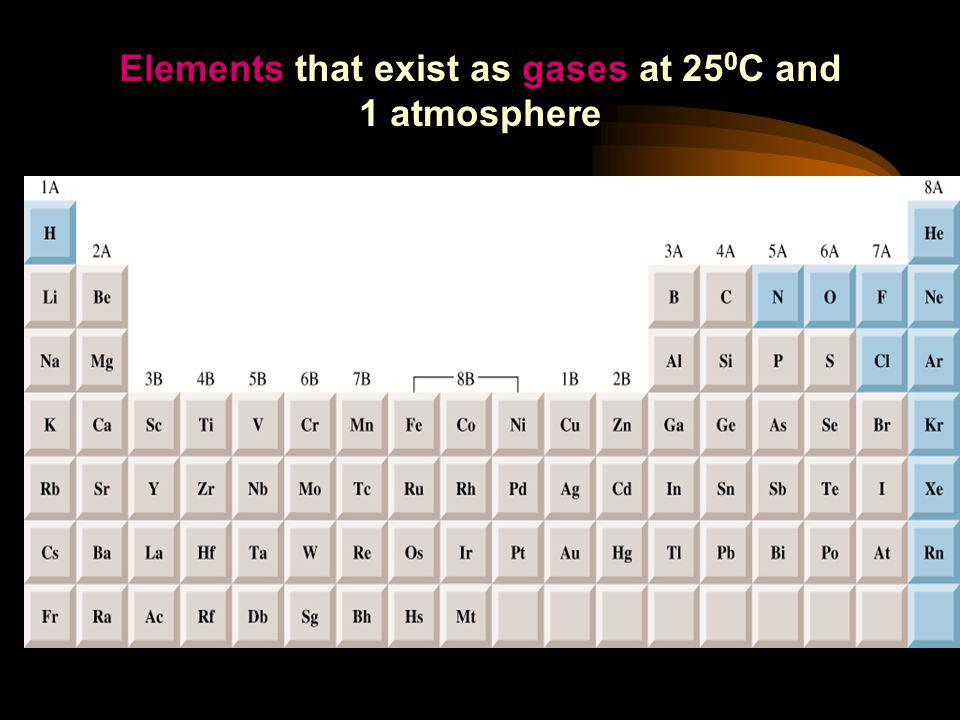 Elements that exist as gases at 250C and 1 atmosphere