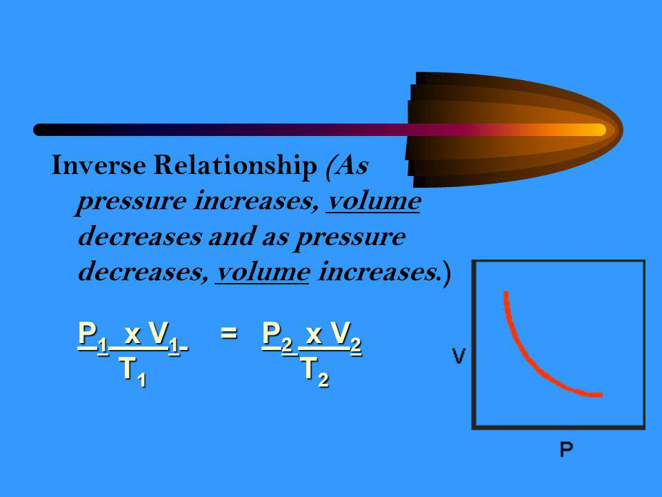 Inverse Relationship (As pressure increases, volume decreases and as pressure decreases, volume increases.)