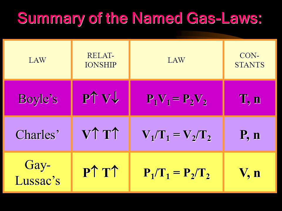 Summary of the Named Gas-Laws:
