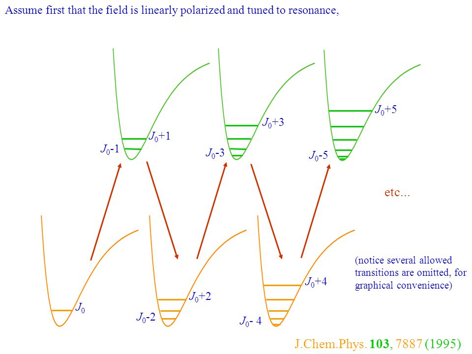 Assume first that the field is linearly polarized and tuned to resonance,