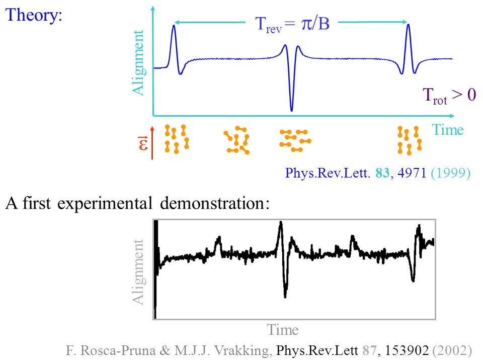 e Theory: Trev = p/B Trot > 0 A first experimental demonstration: