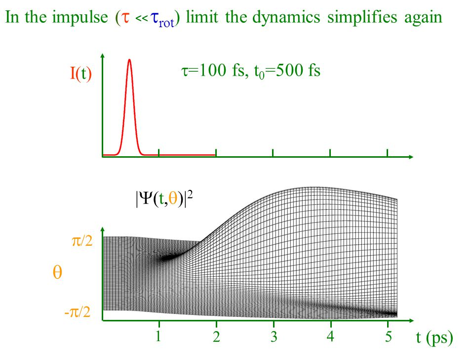 q In the impulse (t << trot) limit the dynamics simplifies again