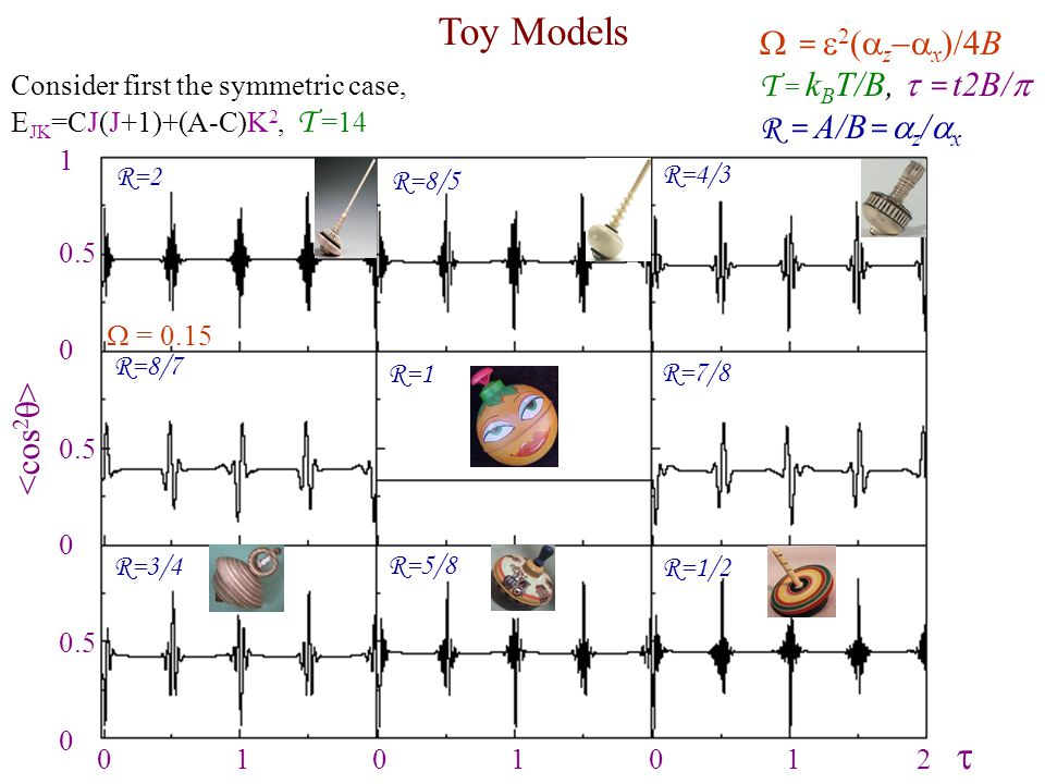 Toy Models = e2(az-ax)/4B T = kBT/B, t = t2B/p R = A/B= az/ax