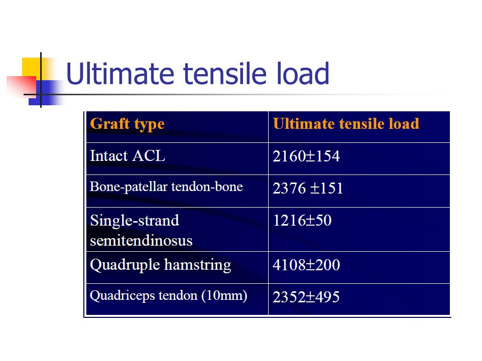 Ultimate tensile load