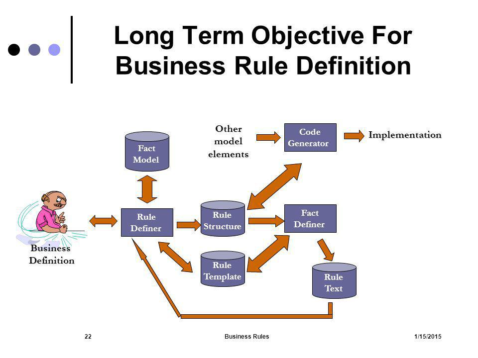 Long Term Objective For Business Rule Definition