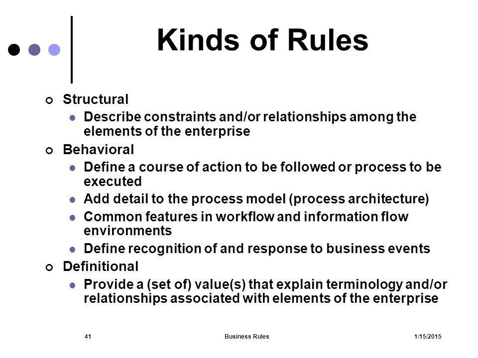 Kinds of Rules Structural Behavioral Definitional